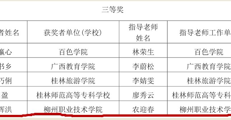 喜讯:新葡京线上开户网址学生在广西第十一届中华经典诵读大赛暨 2018 广西校园中华经典诵读大赛中获三等奖