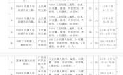2017-2018年机电学院开展企业培训班情况一览表